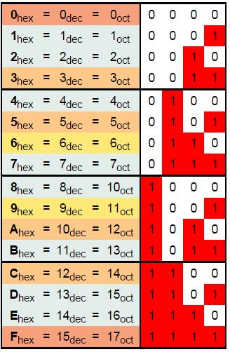 Алгоритм перевода чисел из