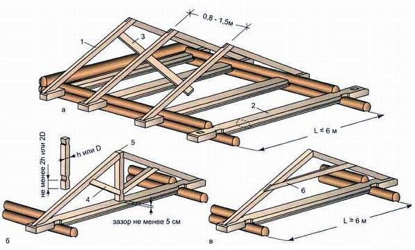 Построить двухскатную крышу для бани своими руками