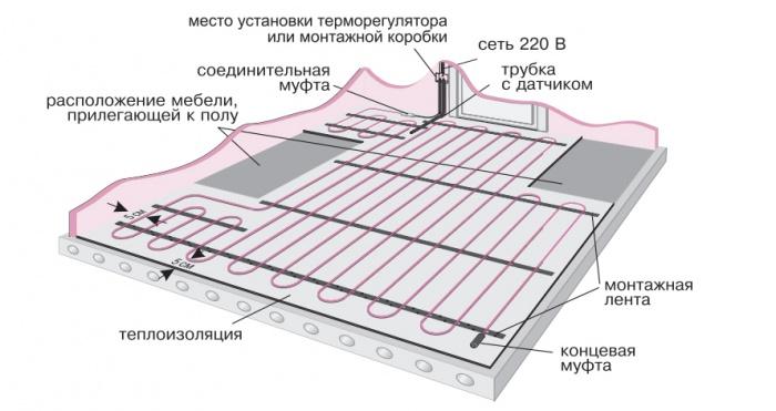 Теплый пол электрический под плитку монтаж своими