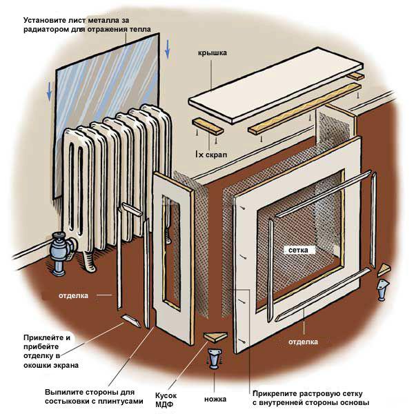 Сделать решетку на радиатор отопления своими руками