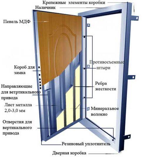 Как сделать входные металлические двери своими руками