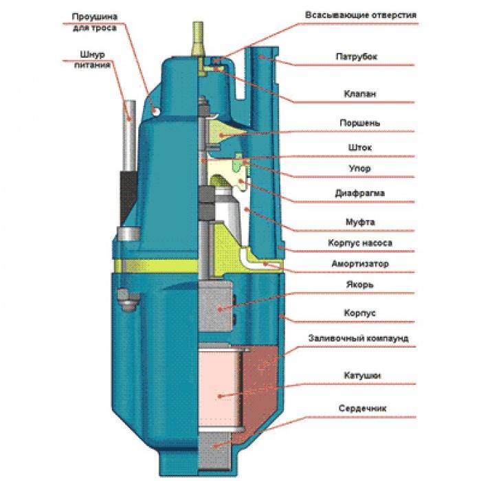 Самодельный вибрационный насос