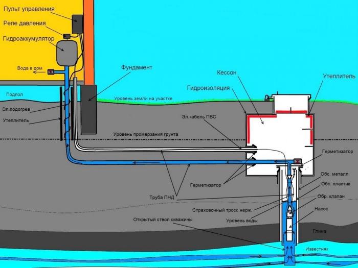 Водопровод своими руками из скважины на даче