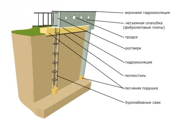 Как сделать свайно ростверковый фундамент своими руками