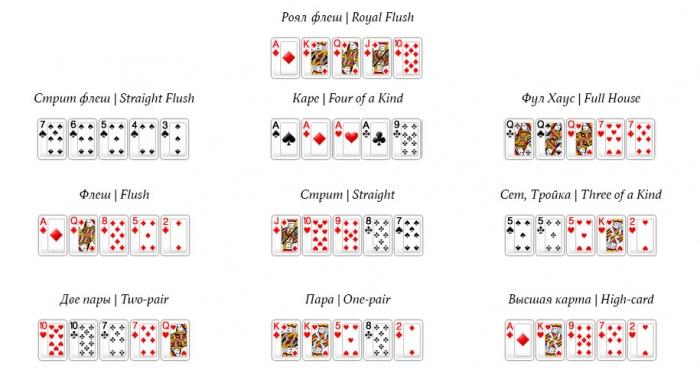 Как в покере называется самая сильная комбинация