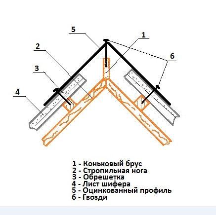 Деревянный конек на крышу своими руками 93