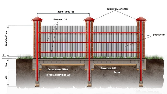 Фундамент и забор своими руками