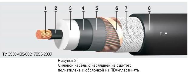 Марка силового кабеля из сшитого полиэтилена 953