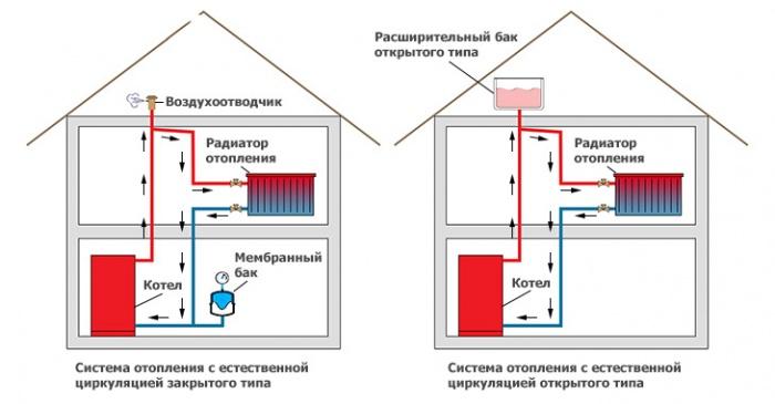 Отопление частного дома своими руками с расширительным баком 25