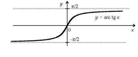 Arctg 0.5 график