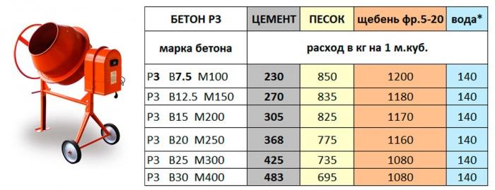 Бетон марки м200 как сделать - ЗАО Авто