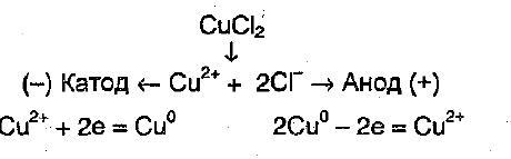 Анодно катодные реакции и схемы