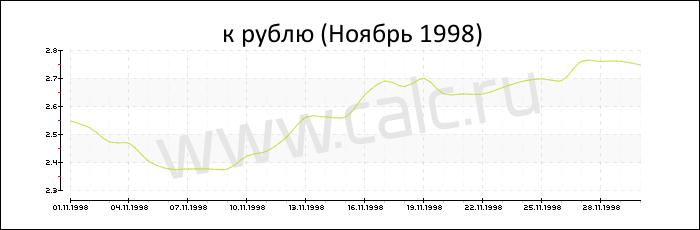 Валюта - шведская крона 1 шведская крона 5 российских рублям по традиции на
