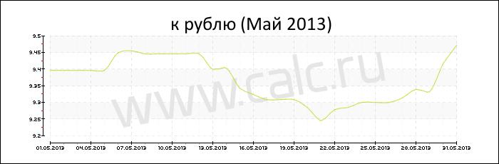 Курс румынского лея к доллару