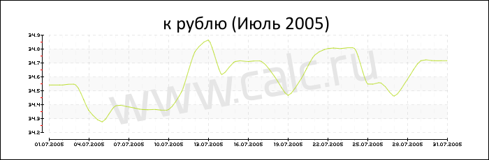 Курс цб евро сентябрь 2005