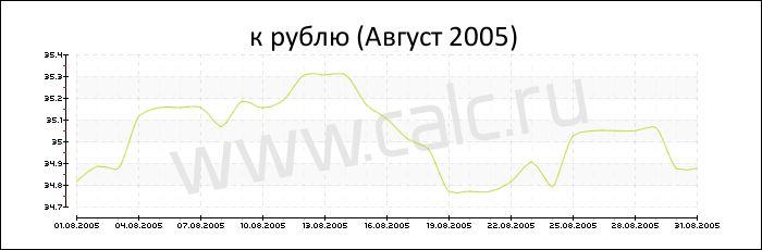 Курс казахстанского тенге к доллару