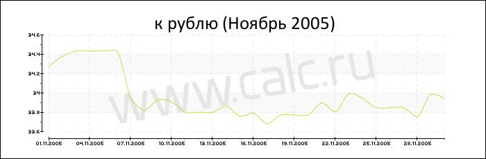 Курс доллара на 31.12 2010
