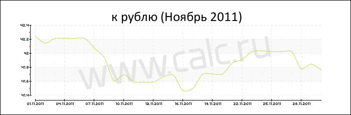 Курс доллара в ноябре 2011