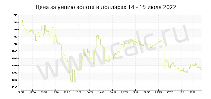 Цена на золота сегодня форекс парк в липецкой области