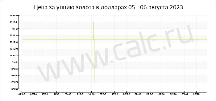 Стоимость золота на форекс на сегодня валютный калькулятор баты в рубли