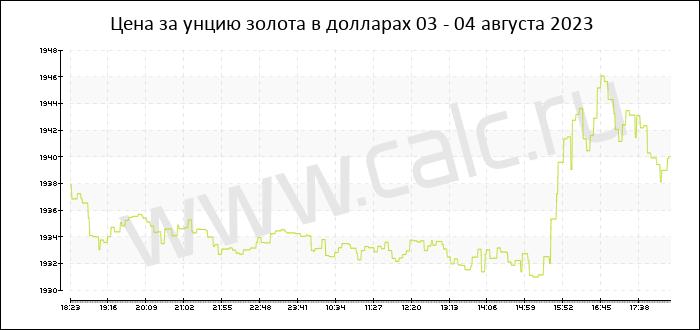 Цена на золота на сегодня бинарные опционы от 100 рублей