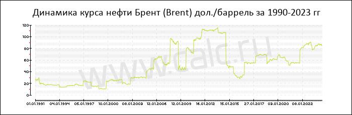 нефть брент онлайн на форекс график