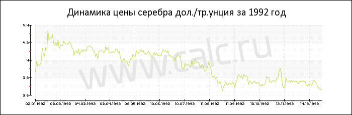 16b9bfbb33f9 Динамика цены серебра за 1992 год