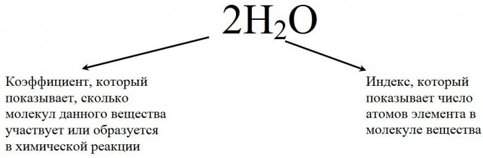 Как решать уравнения реакций по химии онлайн