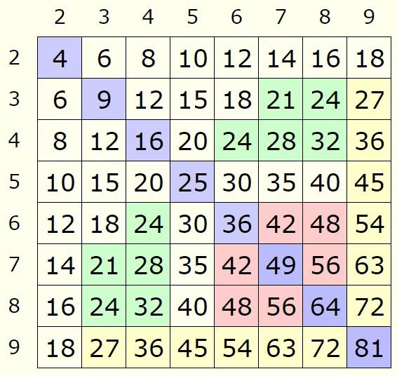онлайн калькулятор онлайн калькулятор решение столбиком как проверить минуты на мтс украина