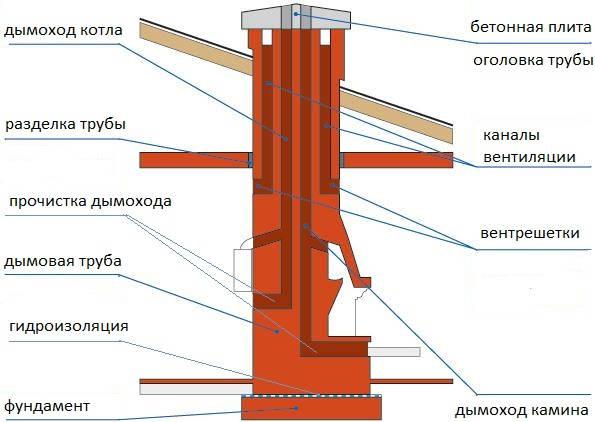 Калькулятор расчета дымохода газового котла дымоход и вытяжная вентиляция для газового котла