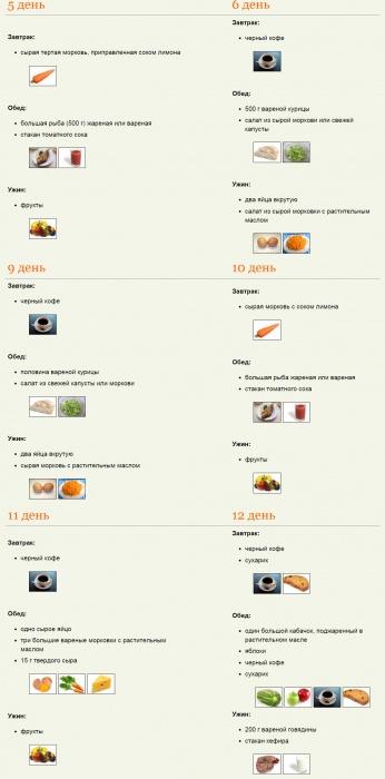 Японская диета меню отзывы.