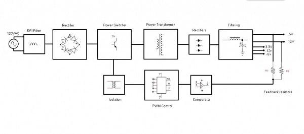 Устройство компьютерного блока питания, Блок-схема импульсного БП