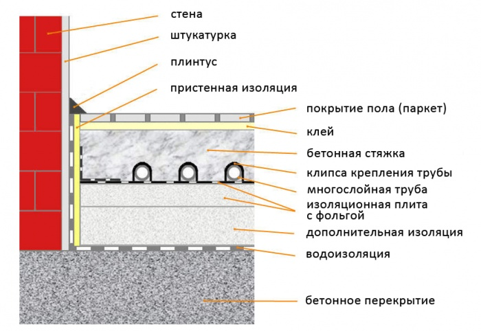Состав бетонной смеси теплый пол как готовить цементный раствор для фундамента