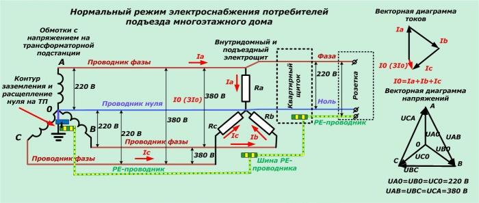 фаза тока