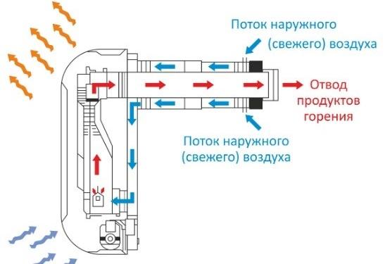 Коаксиальный дымоход проектирование дымоход русской печи в разрезе