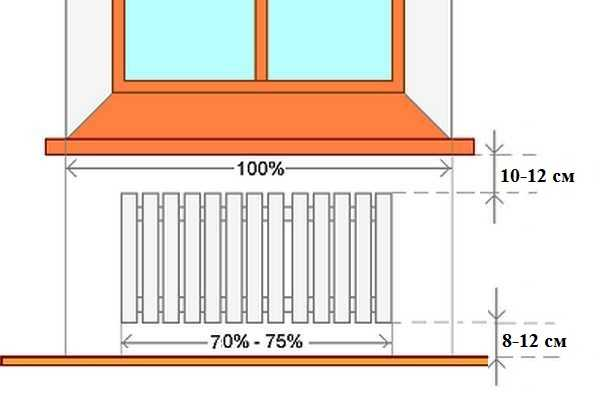 Размещение радиаторов отопления.