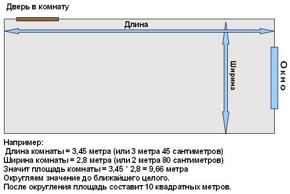 Измерение комнаты перед покупкой обоев