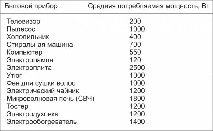 Пример расчета сечения кабеля.