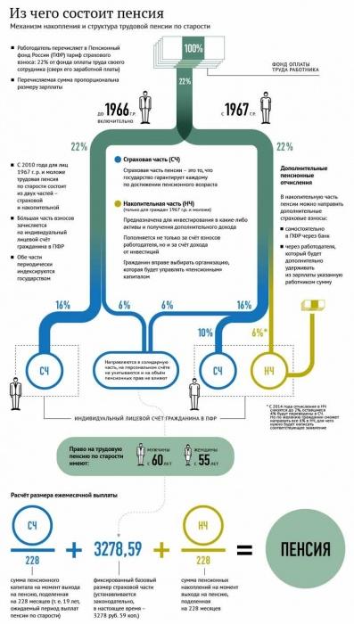 Пенсии по старости в 2016 году схема
