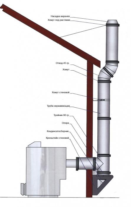 Стоимость дымохода на крыше материал для вентканала и дымохода