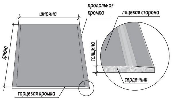Размер гипсокартона