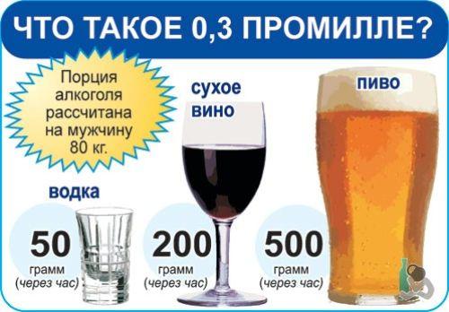 допустимые промилле алкоголя за рулем,
