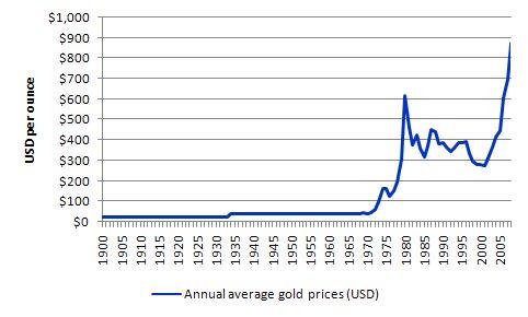 Цена на золото на рынке форекс все для работы на форекс скачать бесплатно