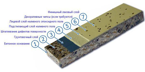 составов эпоксидного наливного пола