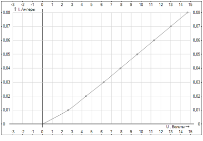Электростатика. Вольтамперная характеристика (ВАХ).