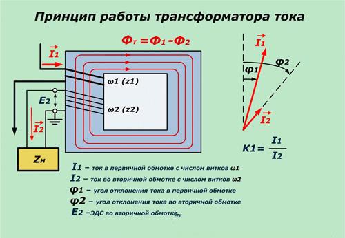 принцип работы трансформатора тока