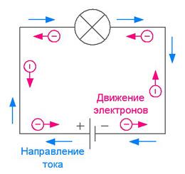 Напряжение тока