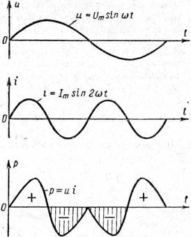 Мощность взаимодействия тока и напряжения кратных частот