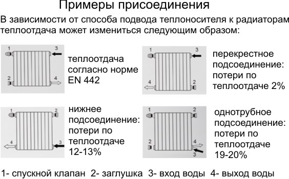 алюминиевые радиаторы отопления монтаж