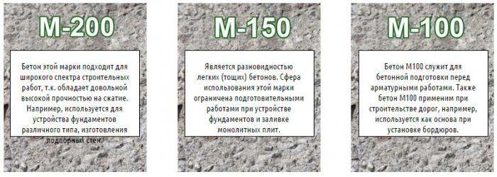 Марка цементного раствора кладки бетон 49